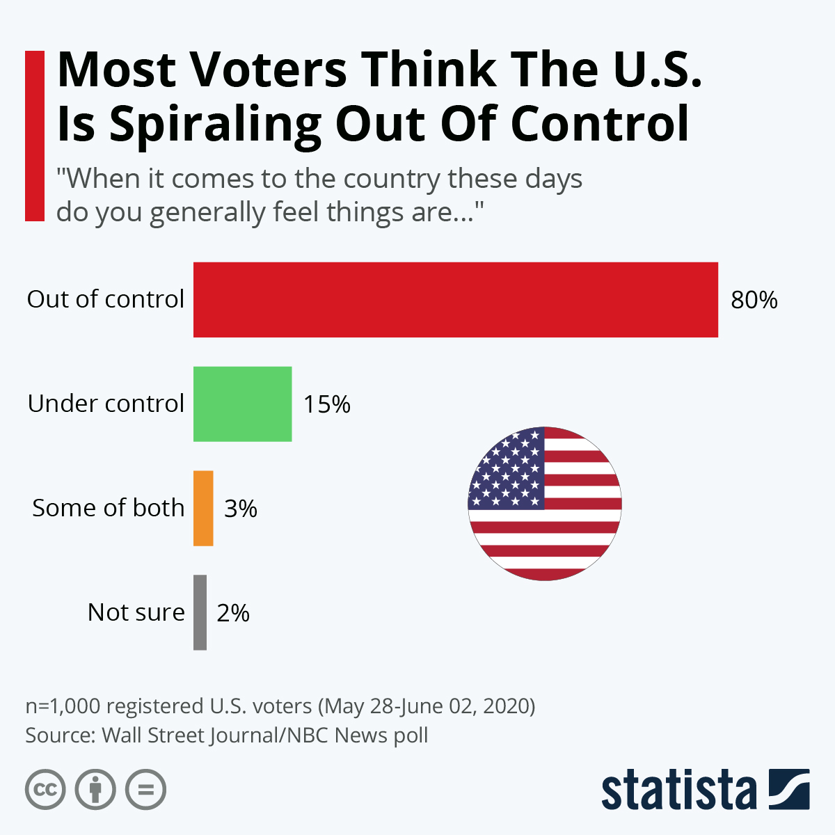 Infographic: Most Voters Think The U.S. Is Spiraling Out Of Control | Statista