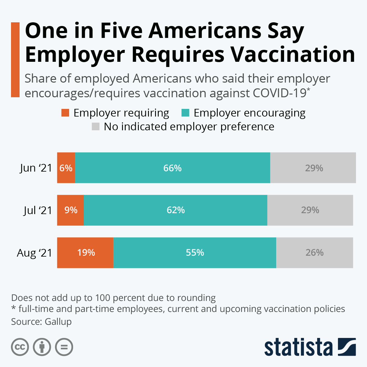 Infographic: One in Five Americans Say Employer Requires Vaccination   Statista